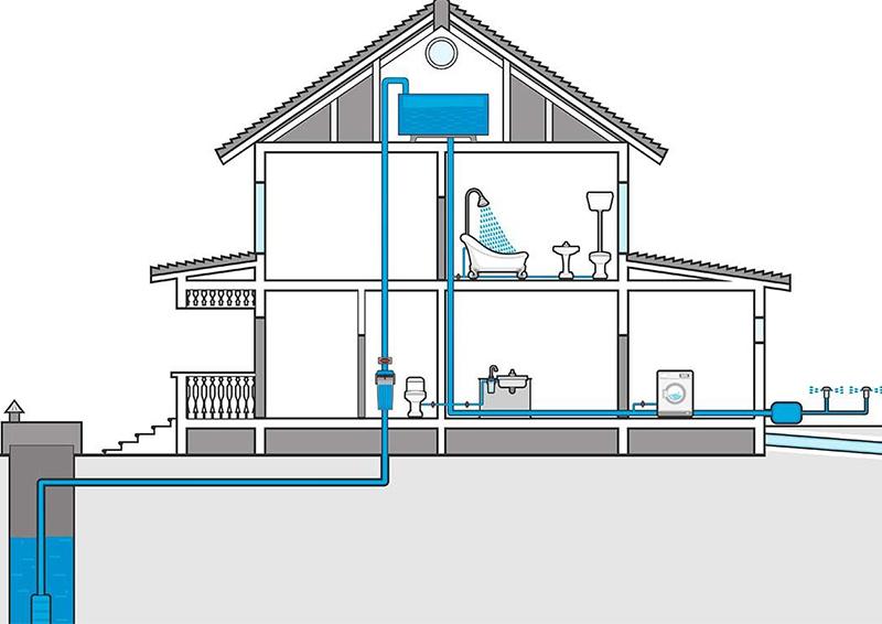Проект водопровода: коротко о главном