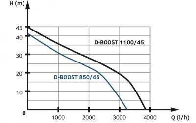 График рабочих характеристик насосных станций Tallas D-BOOST