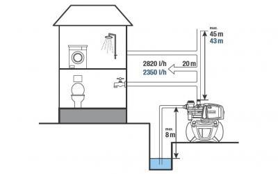 Схема установки насосных станций Tallas D-BOOST