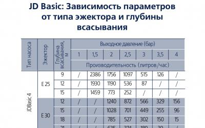 Зависимость параметров JD Basiс от типа эжектора и глубины всасывания